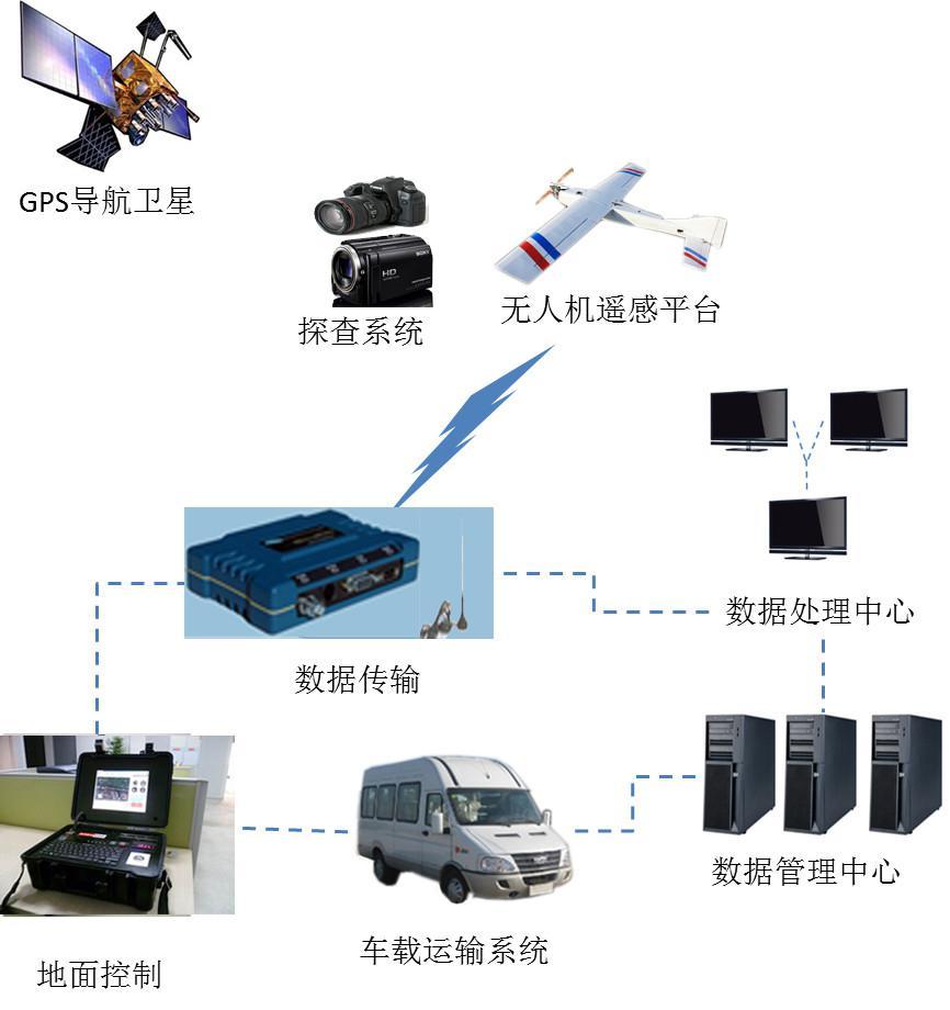 无人机低空摄影测量系统 在大比例尺地形图中的应用